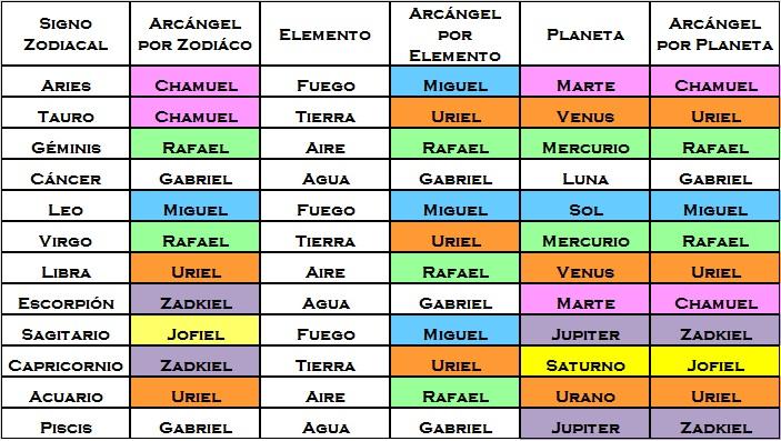 Espacio angelico y nuestros hermanos los elementales - Cual es mi signo del zodiaco ...