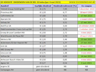 aandelen Belgie met hoogste dividend in 2021