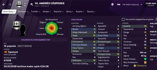 cespedes fm 2024 profile