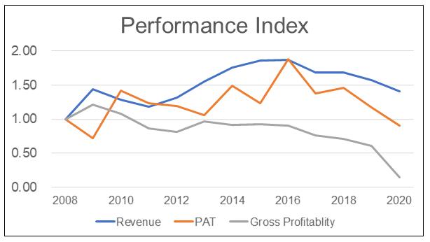 Asia File Performance Index