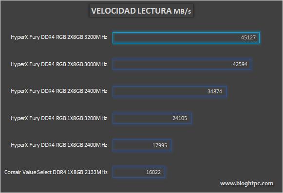 LECTURA HYPERX FURY DDR4 RGB 2x8GB
