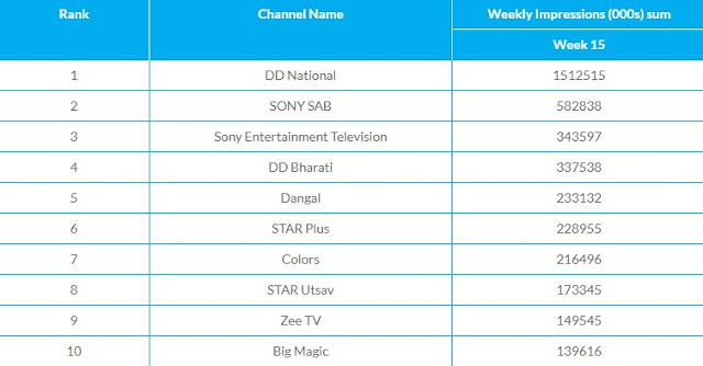 top 10 tv channels this week - trp this week urban area