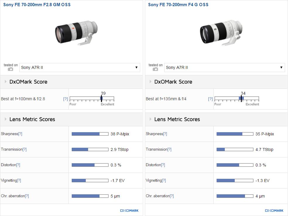 Сравнение объективов Sony GM 70-200/2.8 FE OSS и Sony G 70-200/4 FE OSS