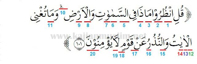 Hukum Tajwid Surat Yunus Ayat 101 Beserta Penjelasannya