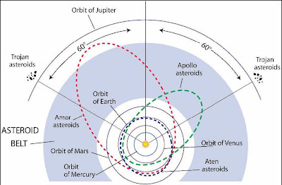 Astronomy Quiz Blog: A Quick Guide to Asteroid Groups