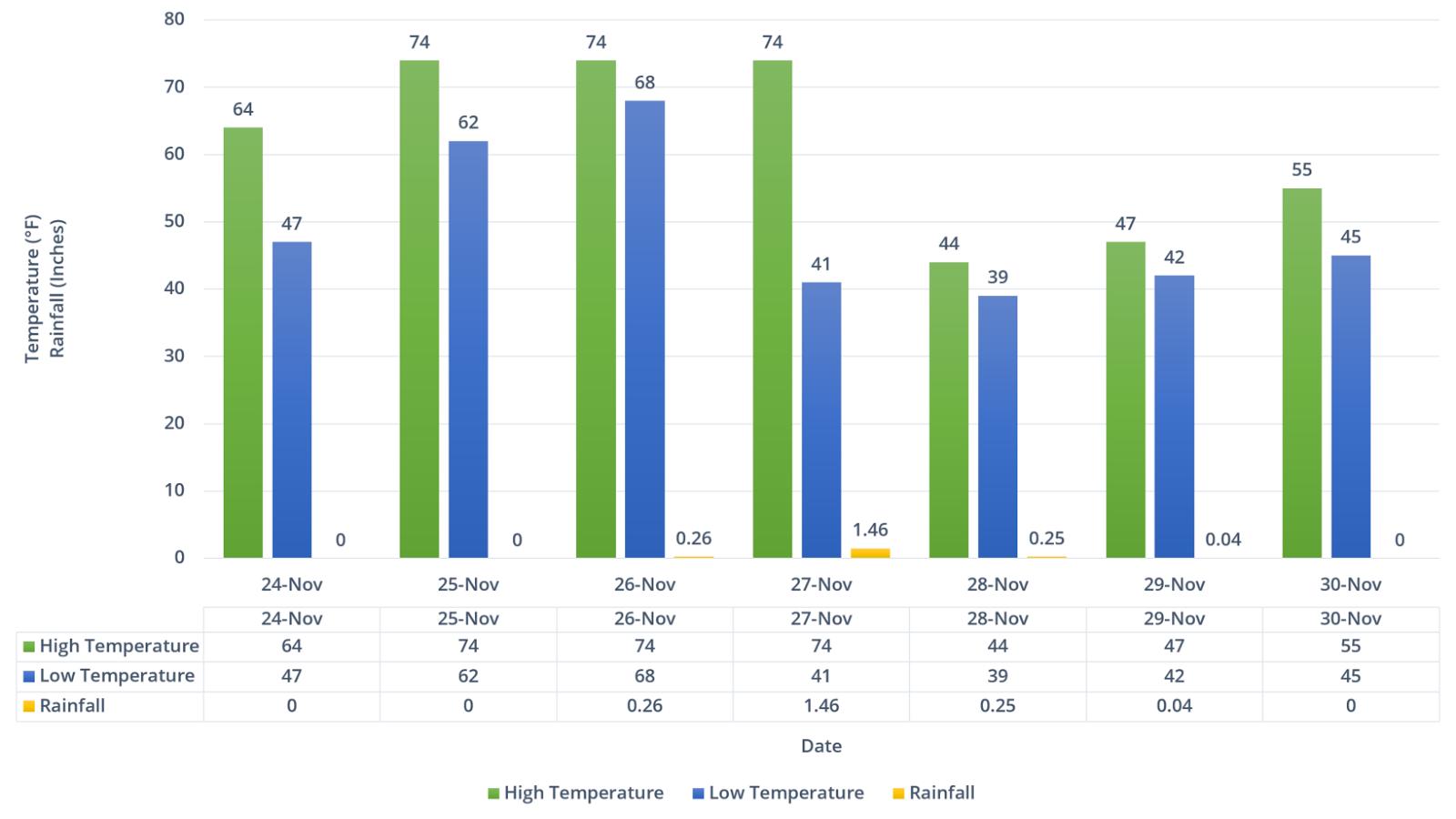 Temperature Graph Worksheet