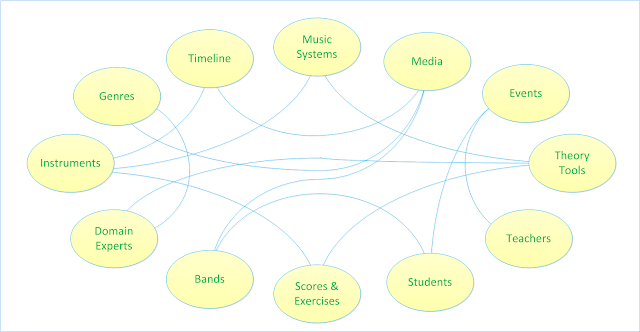 Music Data Relationships. #VisualFutureOfMusic #WorldMusicInstrumentsAndTheory