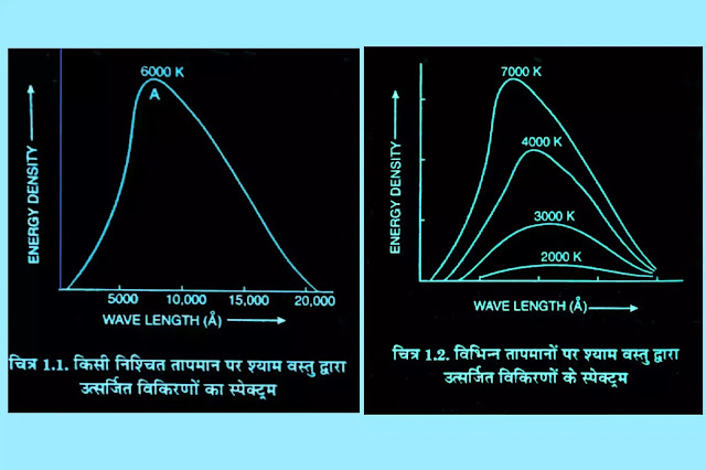 श्याम वस्तु विकिरण वक्र ( black body radiation curves )