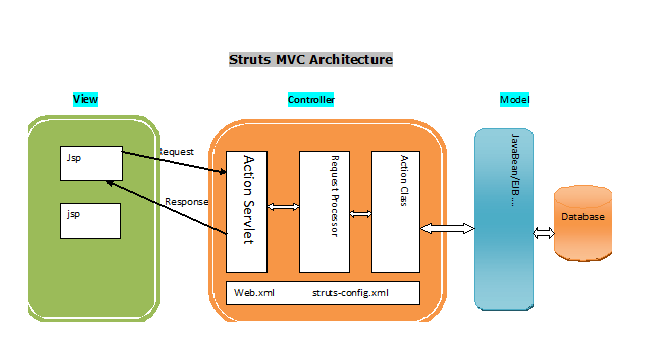 mvc struts architecture diagram honeywell 24 volt thermostat wiring java forecast 4u