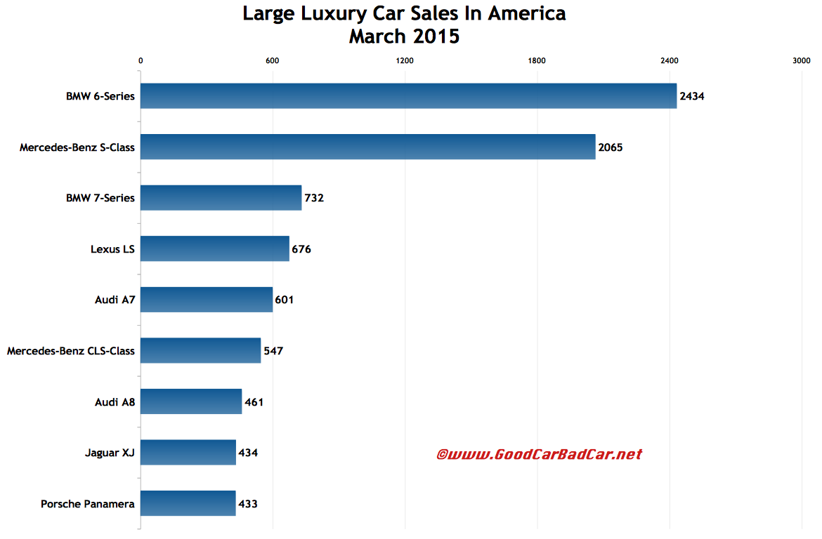 USA large luxury car sales chart March 2015