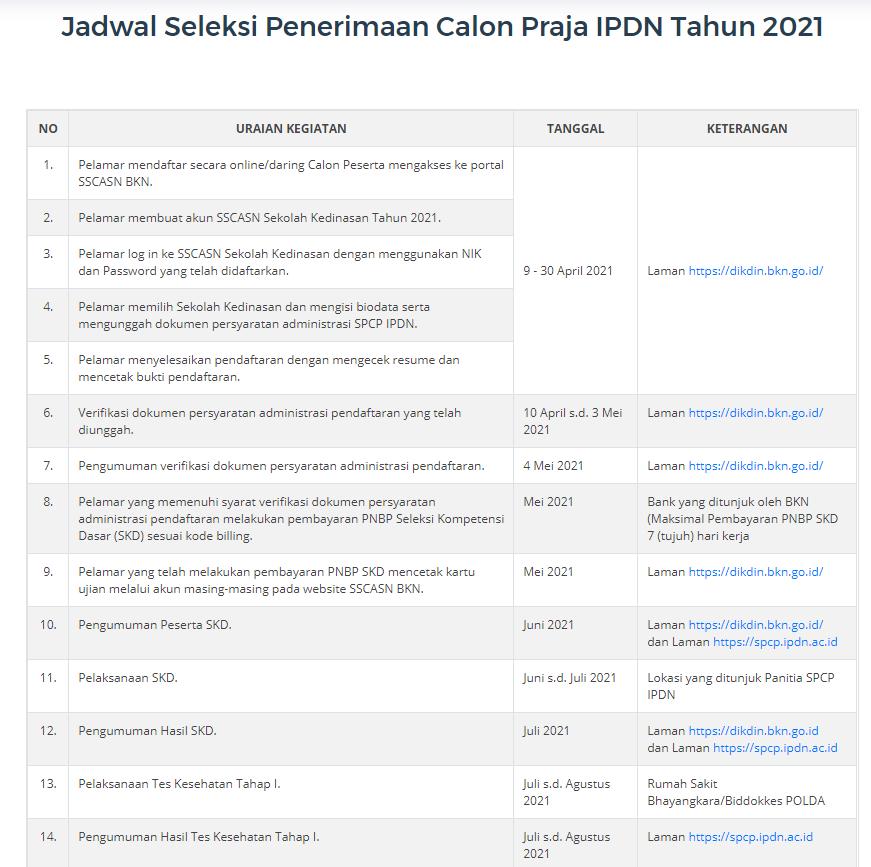 gambar jadwal seleksi calon praja ipdn 2021
