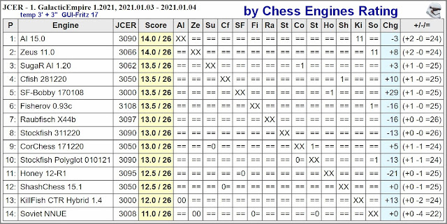 Chess Engines Diary - Tournaments 2021 2021.01.03.JCER.1.GalacticEmpire.1.2021