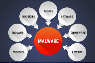 types of malware,malware,what is malware,types of malware list,types of malware viruses,explain types of malware,different types of malware,different types of malware attacks,different types of malware threats,adware,what is malware?,how to remove malware,consists of malware,characterics of malware,malware explained,serveral categories of malware,common types of malware,different types of malicious,