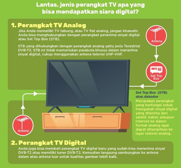 Layanan TV Digital Gratis