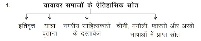 11th class history CBSE notes in hindi medium Chapter-5 Nomadic Empires