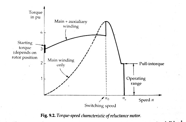 Torque Speed characteristic of a reluctance motor