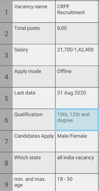 crpf new vacancy 2020
