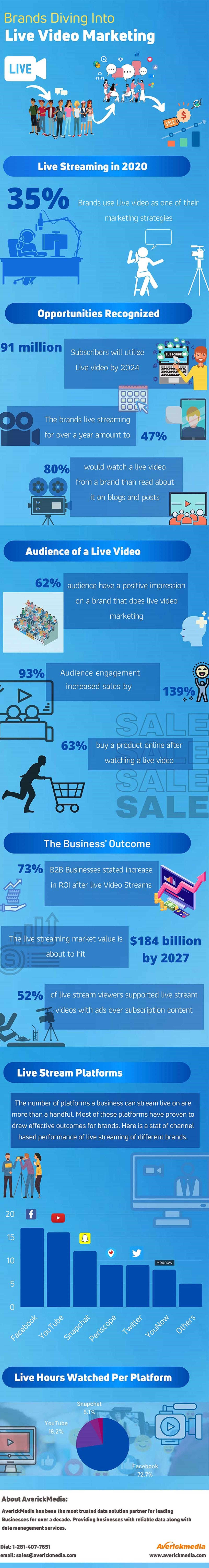 businesses-diving-into-live-video-marketing-infographic