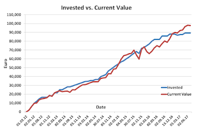 Invested versus current value June 2017