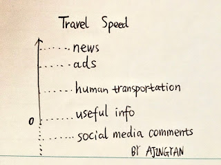 Travel speed of information   #socialmedia #information #news #ads #knowledge