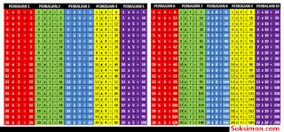 Tabel Perkalian 1 Sampai 20 Berwarna