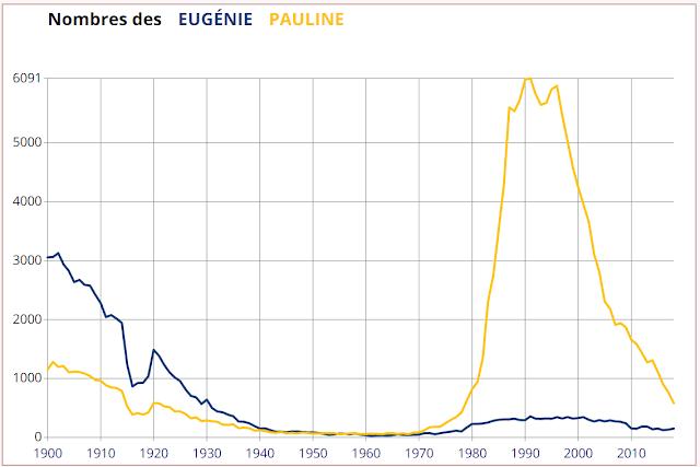Pauline vs Eugénie