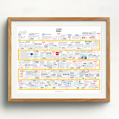 linea tiempo LEGO TIMELINE