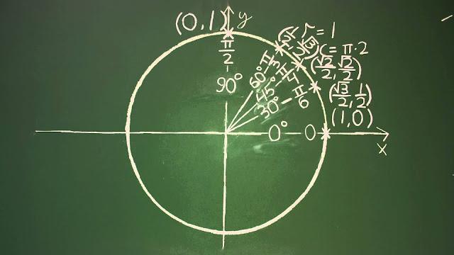 Tabel Nilai Sudut Istimewa Trigonometri