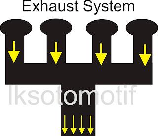 Saluran Exhaut Manifold Type Integral