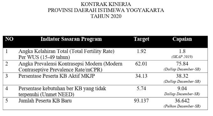 KEREEEN...! Capaian PB MKJP Provinsi DIY di 2020 117.98%