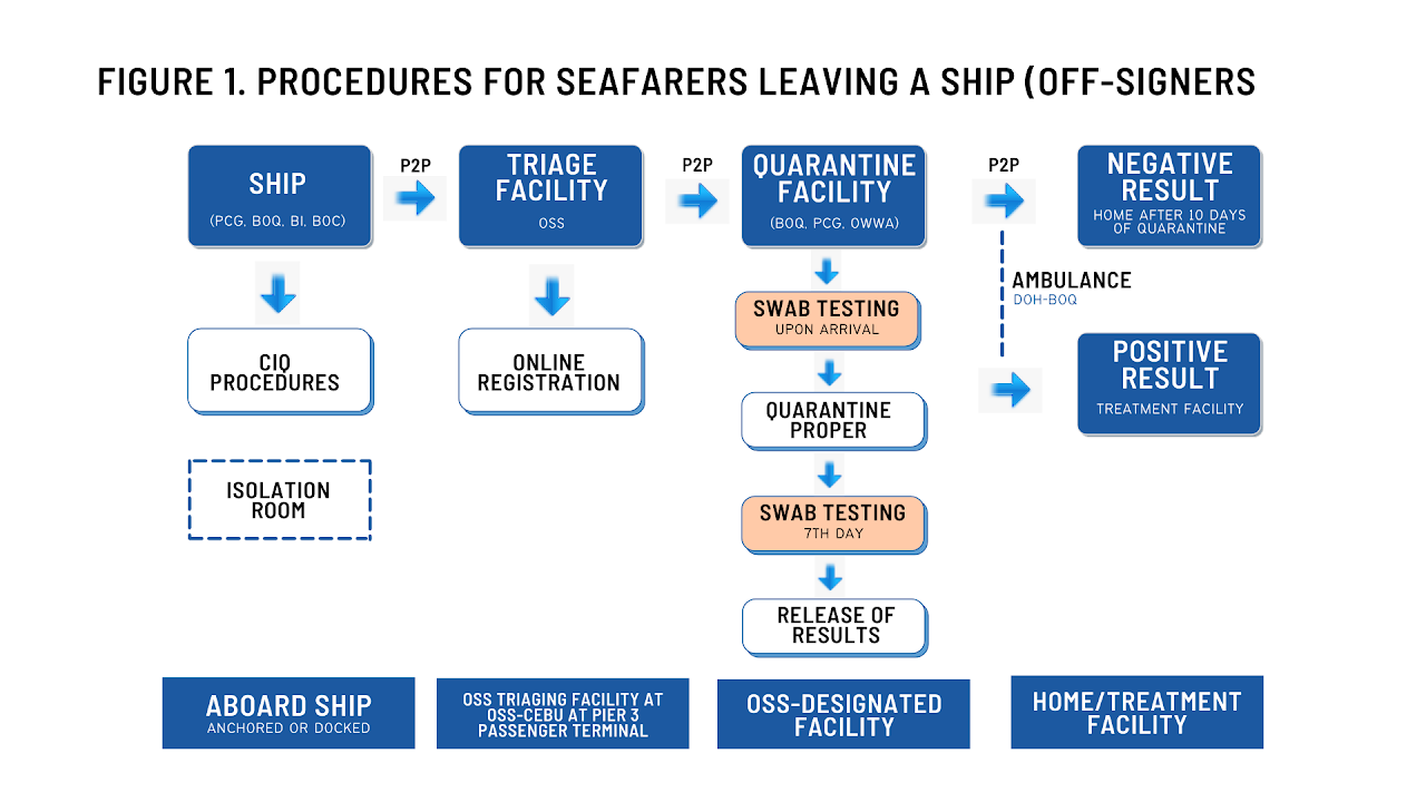 Procedures for Seafarers Leaving a Ship (Off-signers)
