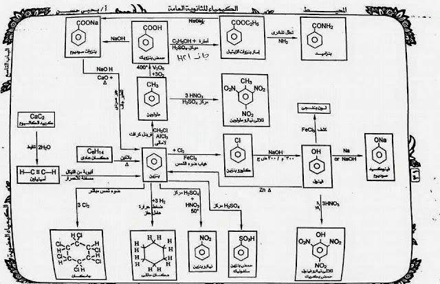 مخطط لمعادلات الكيمياء العضوية للثالث الثانوي