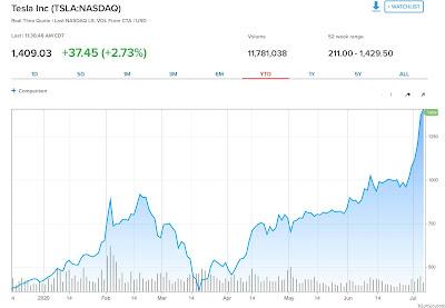 Biểu đồ giá cổ phiếu Tesla tăng trưởng ngoạn mục