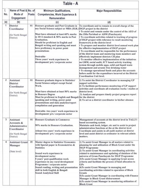 ISGPP Recruitment 2019 Apply Online West Bengal Job Vacancies by Jobcrack.online