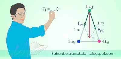 Resultan gaya gravitasi di sudut segitiga