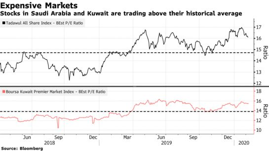 Virus Fallout Lays Bare Vulnerability of Persian Gulf Assets - Bloomberg