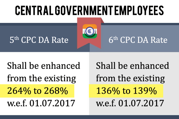 RATE OF DEARNESS ALLOWANCE 5TH CPC AND 6TH CPC