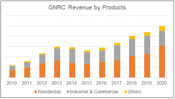 GNRC revenue by products
