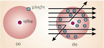 रदरफोर्ड माडल में इलेक्ट्रॉन की सर्पिल शैली में नाभिक के चारों ओर घूमने की संभावना