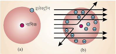 परमाणु के रदरफोर्ड मॉडल