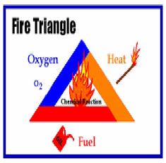 Pencegahan dan Pemadaman Kebakaran di Kapal, segitiga api