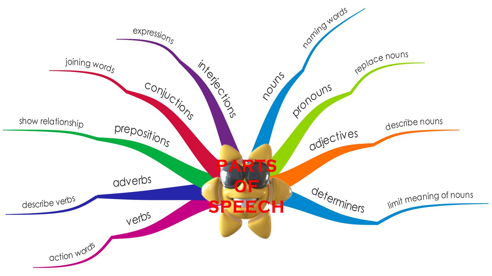 parts of speech - HD1600×900