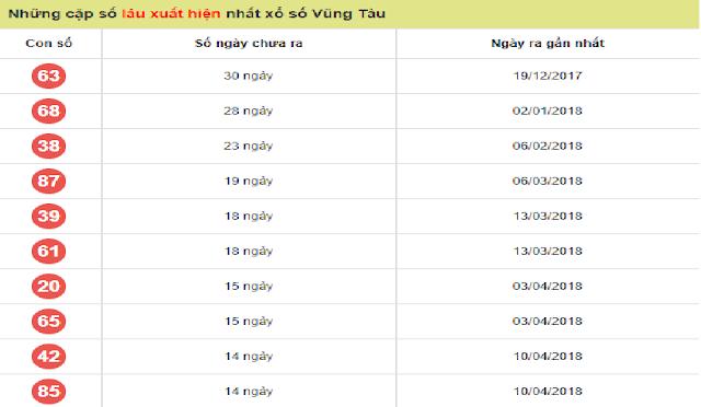 Những cặp số lâu xuất hiện nhất xổ số Vũng Tàu - Win2888vn