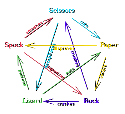 Rock, Paper, Scissors, Lizard, Spock! - Click here to play!