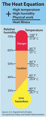 heat exhaustion temps graphic