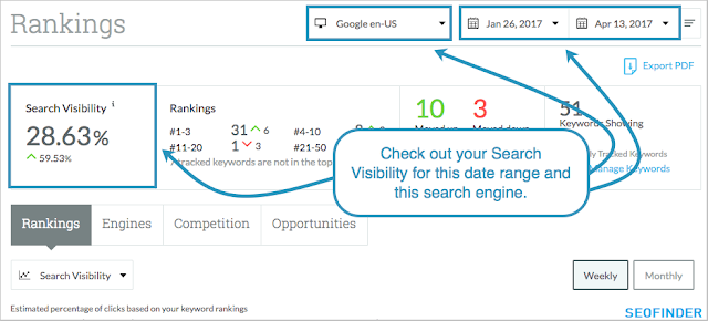 Foucs on visibility, not just blue links