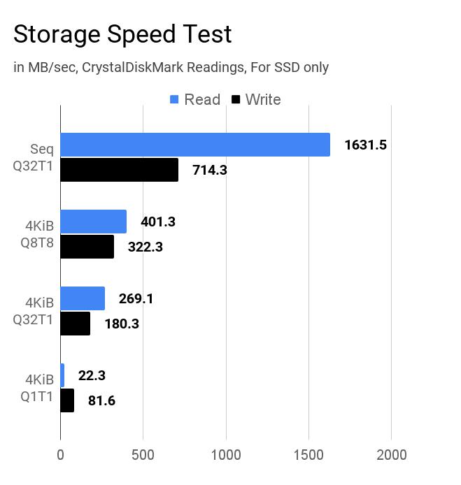 Asus VivoBook 15 M515DA storage speed test using CrystalDiskMark.