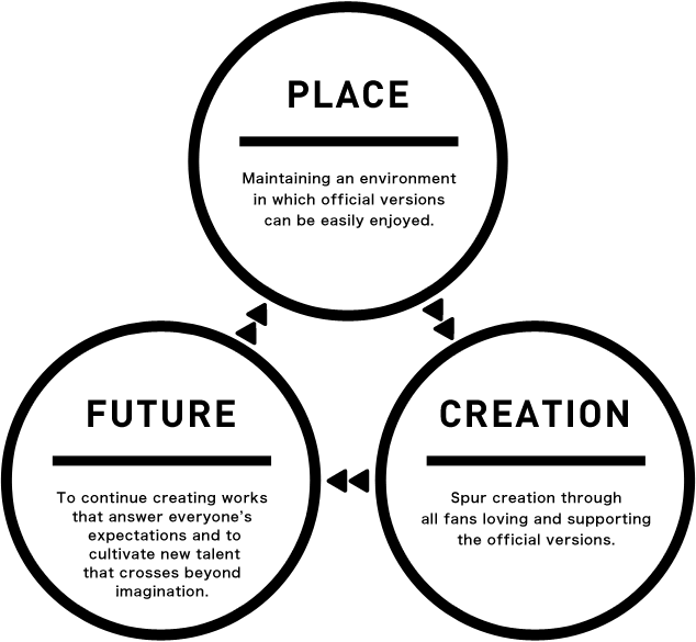 Diagrama MAG