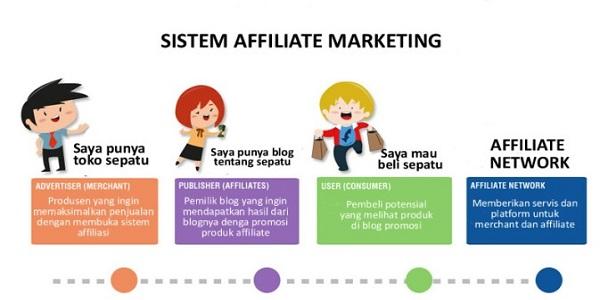 Cara kerja online affliate marketing