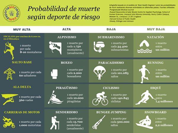 Probabilidad de muerte según deporte